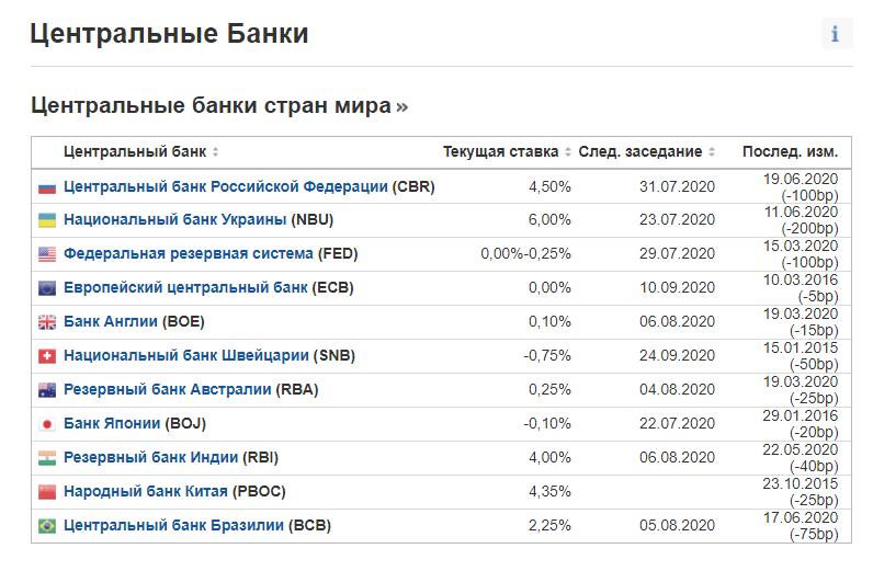 ставки банков котировки валюты сегодня