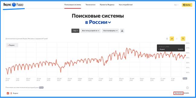 число запросов Яндекс толока